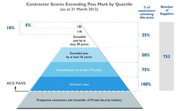 SIA contractors score pyramid